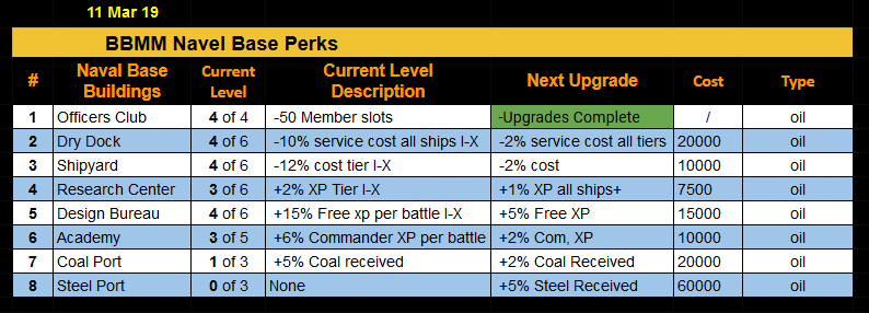 11mar19_navalbase_upgrades.PNG