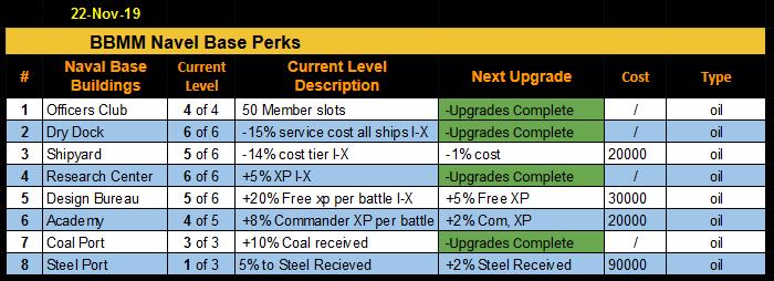 112219_BBMM_Naval_Base_Stats.PNG