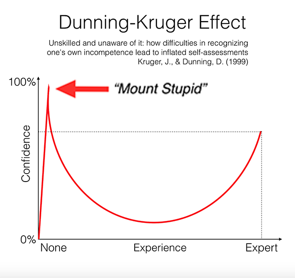 dunning-kruger-effect-and-mount-stupid-6