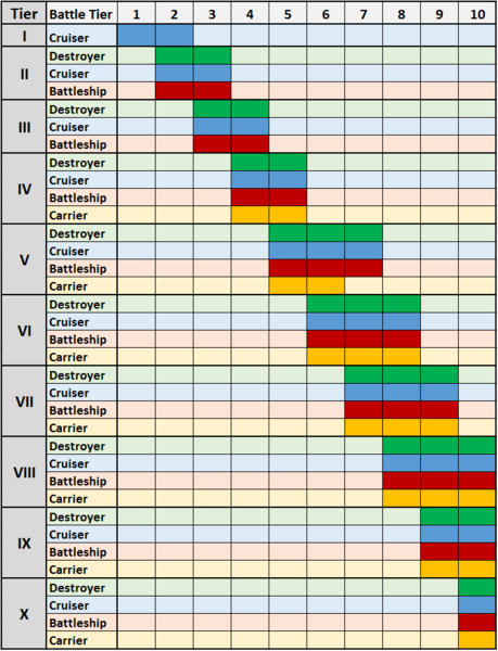 Matchmaking Chart - General Discussion - World of Warships ...