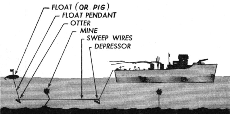 Minesweeper_cutting_loose_moored_mines_d